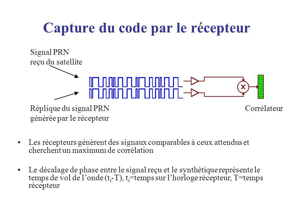 Capture du code par le récepteur Les récepteurs génèrent des signaux comparables à ceux attendus et cherchent un maximum de corrélation Le décalage de