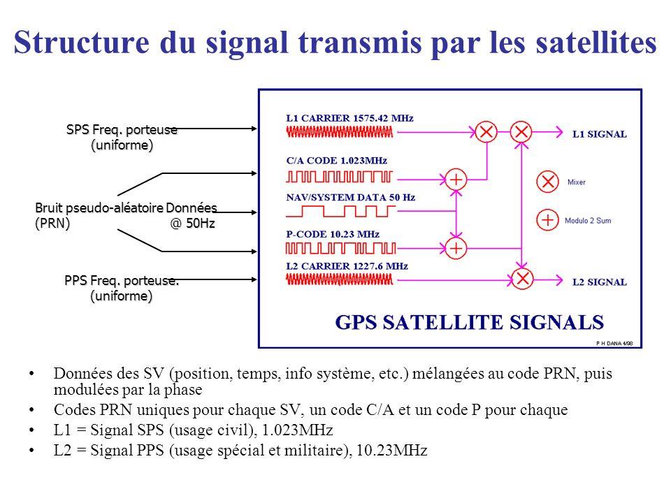 Structure du signal transmis par les satellites Données des SV (position, temps, info système, etc.) mélangées au code PRN, puis modulées par la phase