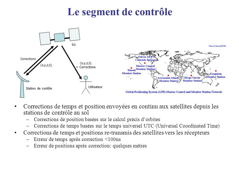 Le segment de contrôle Corrections de temps et position envoyées en continu aux satellites depuis les stations de contrôle au sol –Corrections de posi