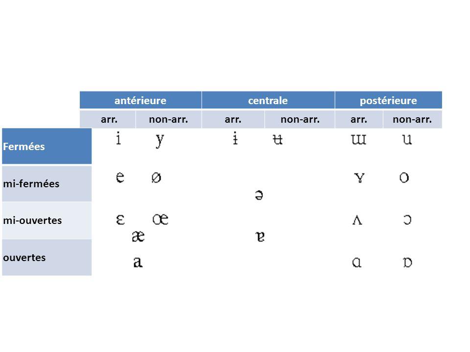 Description des consonnes Occlusives Les consonnes occlusives sont produites par une fermeture complète du chenal respiratoire, et non un simple rétrécissement, ce qui les différencie des continues.