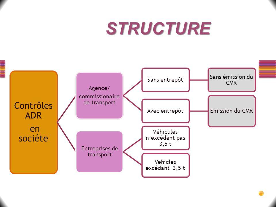 Contrôles ADR en sociéte Agence/ commissionaire de transport Sans entrepôt Sans émission du CMR Avec entrepôt Emission du CMR Entreprises de transport