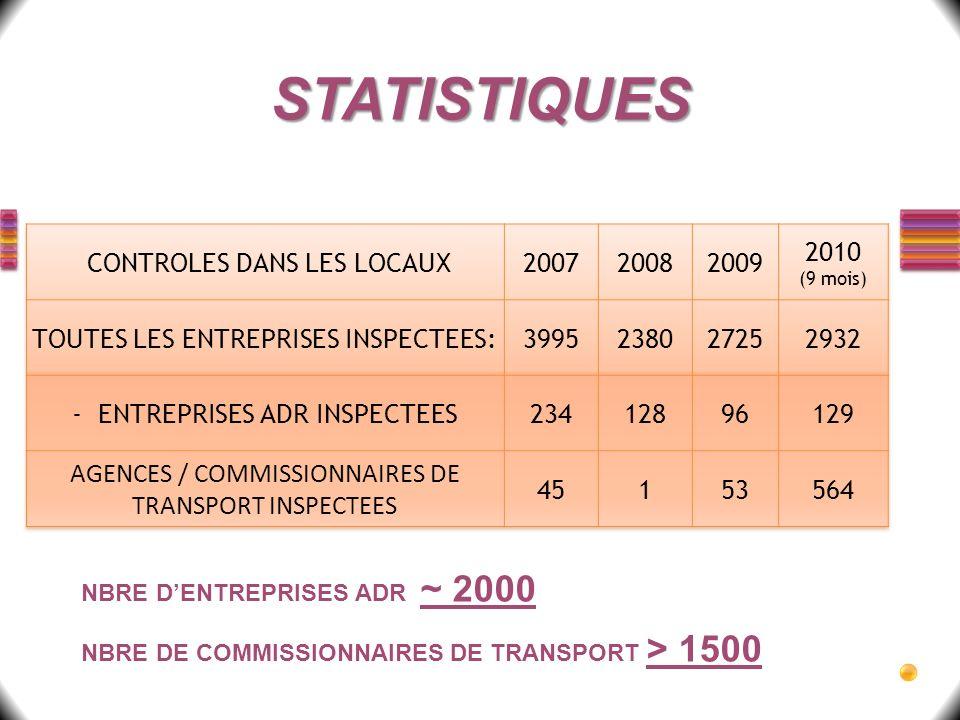 STATISTIQUES NBRE DENTREPRISES ADR ~ 2000 NBRE DE COMMISSIONNAIRES DE TRANSPORT > 1500