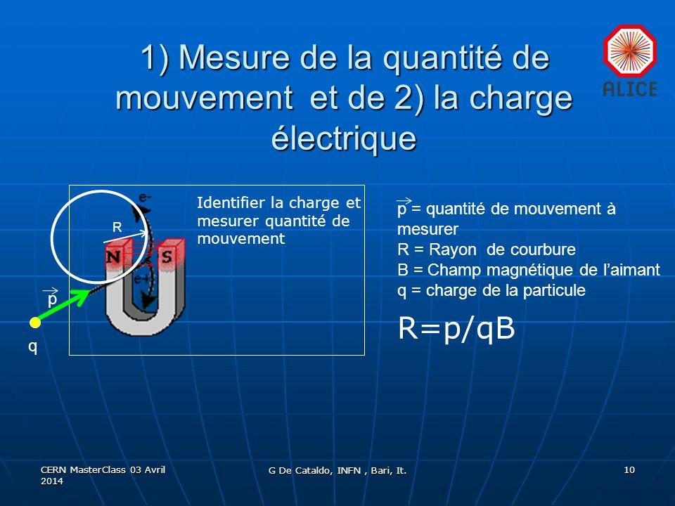 1) Mesure de la quantité de mouvement et de 2) la charge électrique CERN MasterClass 03 Avril 2014 10 Identifier la charge et mesurer quantité de mouvement p q R=p/qB p = quantité de mouvement à mesurer R = Rayon de courbure B = Champ magnétique de laimant q = charge de la particule R G De Cataldo, INFN, Bari, It.