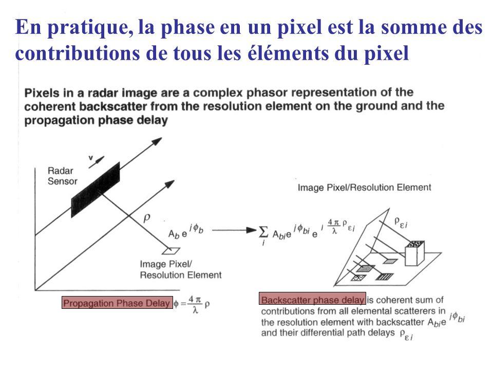 En pratique, la phase en un pixel est la somme des contributions de tous les éléments du pixel