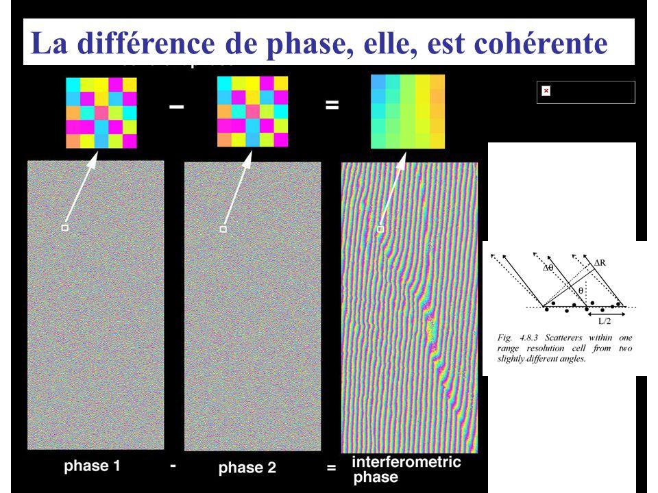 0 2π 4π La différence de phase, elle, est cohérente