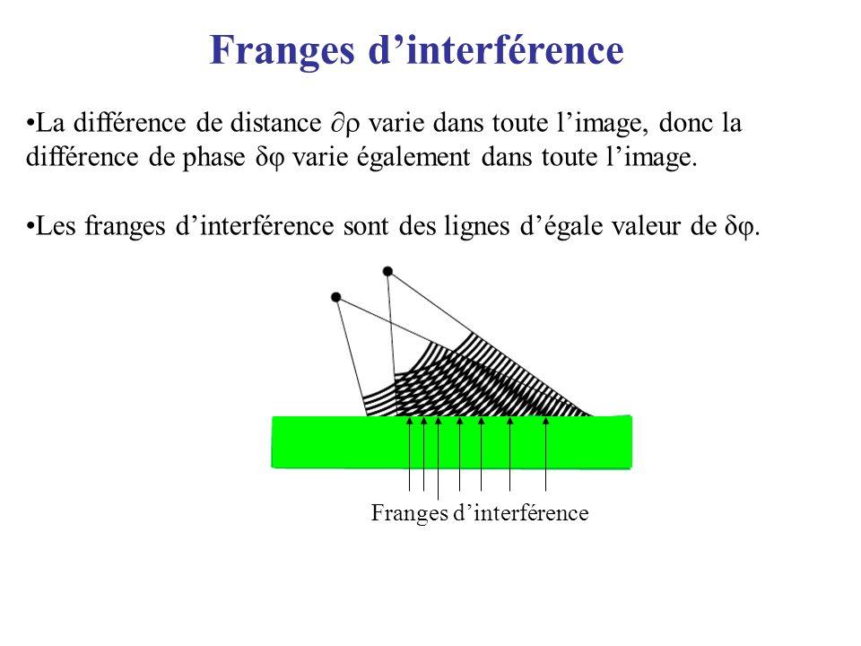 Franges dinterférence La différence de distance varie dans toute limage, donc la différence de phase δφ varie également dans toute limage. Les franges