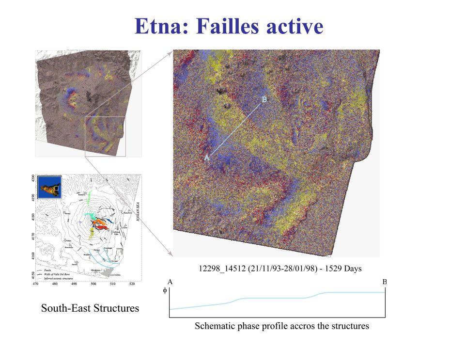 Etna: Failles active
