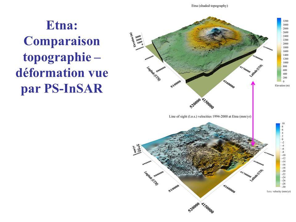 Etna: Comparaison topographie – déformation vue par PS-InSAR