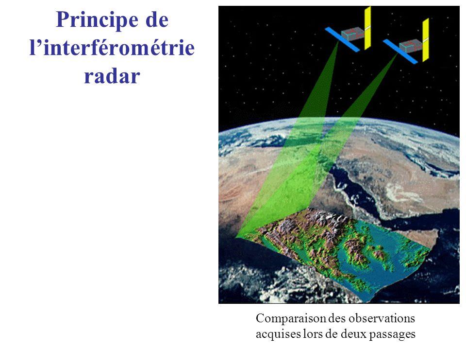 Principe de linterférométrie radar Comparaison des observations acquises lors de deux passages