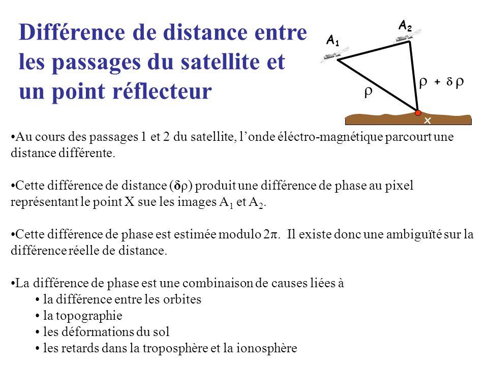 A1A1 A2A2 b + x Au cours des passages 1 et 2 du satellite, londe éléctro-magnétique parcourt une distance différente. Cette différence de distance (δρ