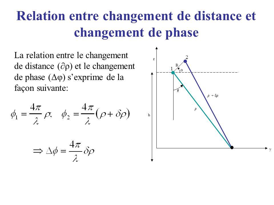 Relation entre changement de distance et changement de phase La relation entre le changement de distance (ρ) et le changement de phase (Δφ) sexprime d