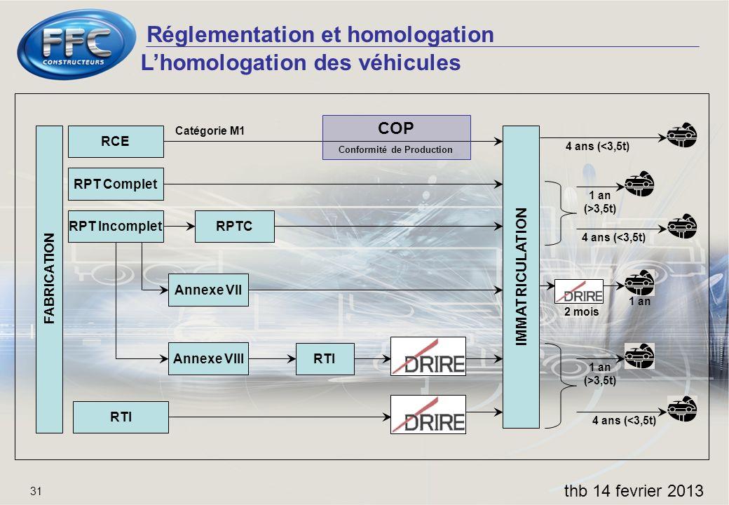Réglementation et homologation thb 14 fevrier 2013 31 Lhomologation des véhicules FABRICATION IMMATRICULATION RCE RPT Complet RPT Incomplet RTI RPTC A
