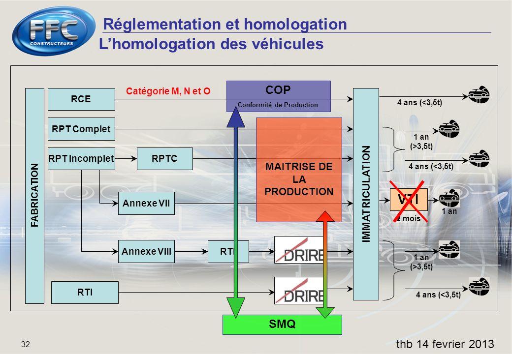 Réglementation et homologation thb 14 fevrier 2013 32 Lhomologation des véhicules FABRICATION IMMATRICULATION RCE RPT Complet RPT Incomplet RTI RPTC A