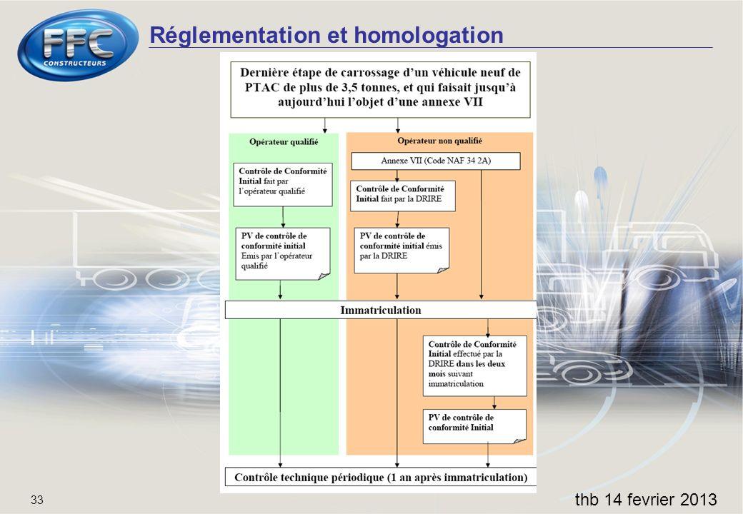 Réglementation et homologation thb 14 fevrier 2013 33