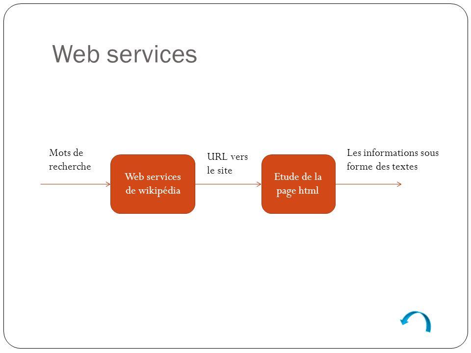 Web services Determiner le lien vers la source dinformations Utiliser les web services du wikipédia pour trouver lurl API: http://fr.wikipedia.org/w/api.php Ex: http://fr.wikipedia.org/w/api.php?action=opensearch&search=lyon&format=xml http://fr.wikipedia.org/w/api.php?action=opensearch&search=lyon&format=xml Retirer les paragraphes dans le contenu du site web trouvé Retirer les balises Ex: résultat du recherche Lyonrésultat du recherche Lyon Rendre en texte Html2Text