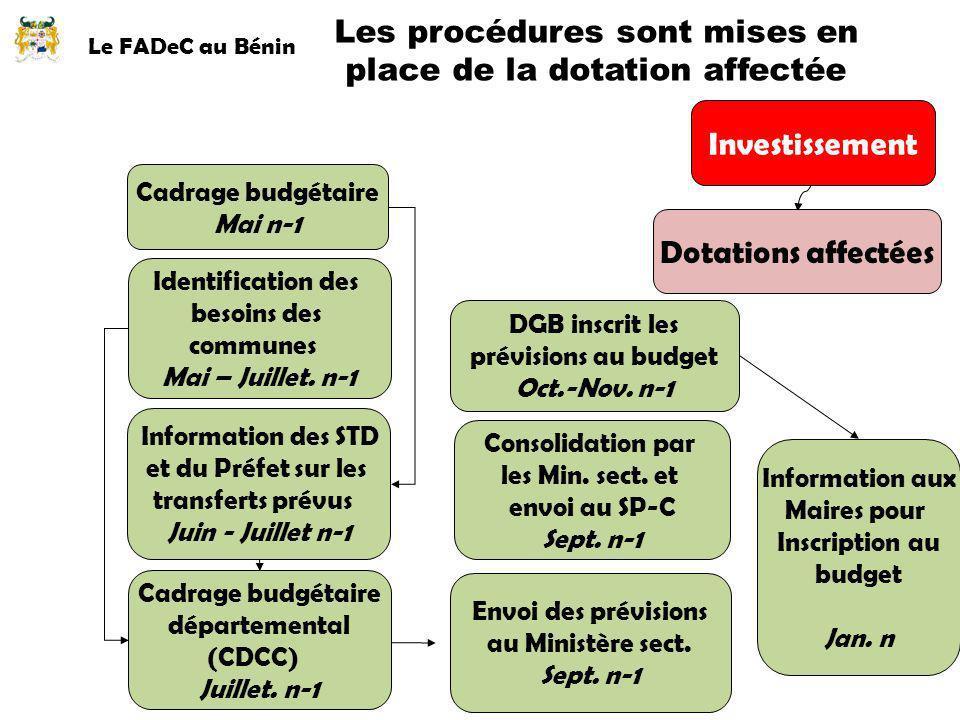 Le FADeC au Bénin Les procédures sont mises en place de la dotation affectée Dotations affectées Cadrage budgétaire Mai n-1 Information des STD et du