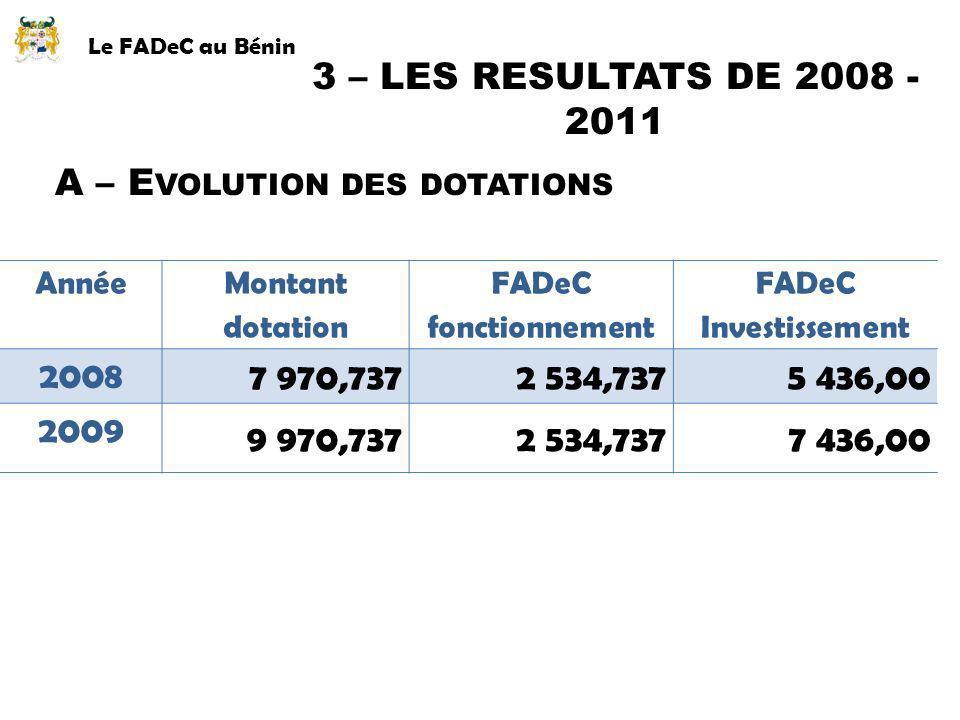 Le FADeC au Bénin 3 – LES RESULTATS DE 2008 - 2011 Année Montant dotation FADeC fonctionnement FADeC Investissement 2008 7 970,7372 534,7375 436,00 20