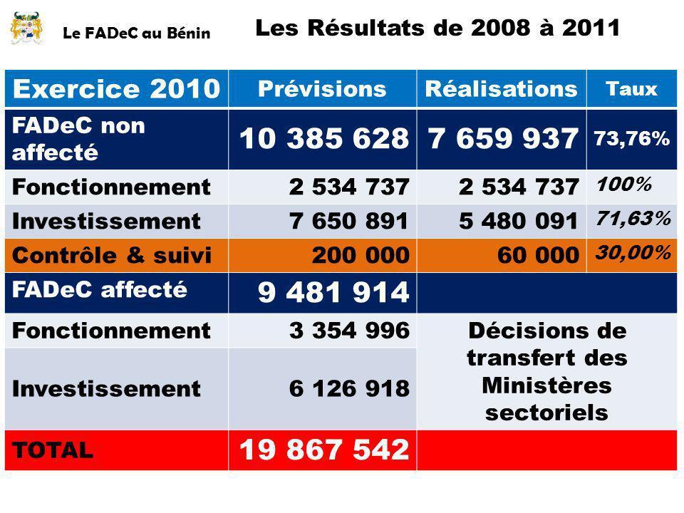 Le FADeC au Bénin Les Résultats de 2008 à 2011 Exercice 2010 PrévisionsRéalisations Taux FADeC non affecté 10 385 6287 659 937 73,76% Fonctionnement2