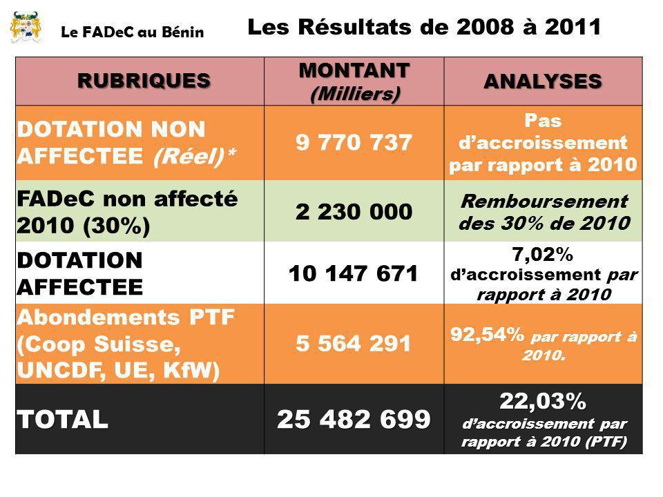 Le FADeC au Bénin Les Résultats de 2008 à 2011 RUBRIQUES RUBRIQUESMONTANT(Milliers)ANALYSES DOTATION NON AFFECTEE (Réel)* 9 770 737 Pas daccroissement
