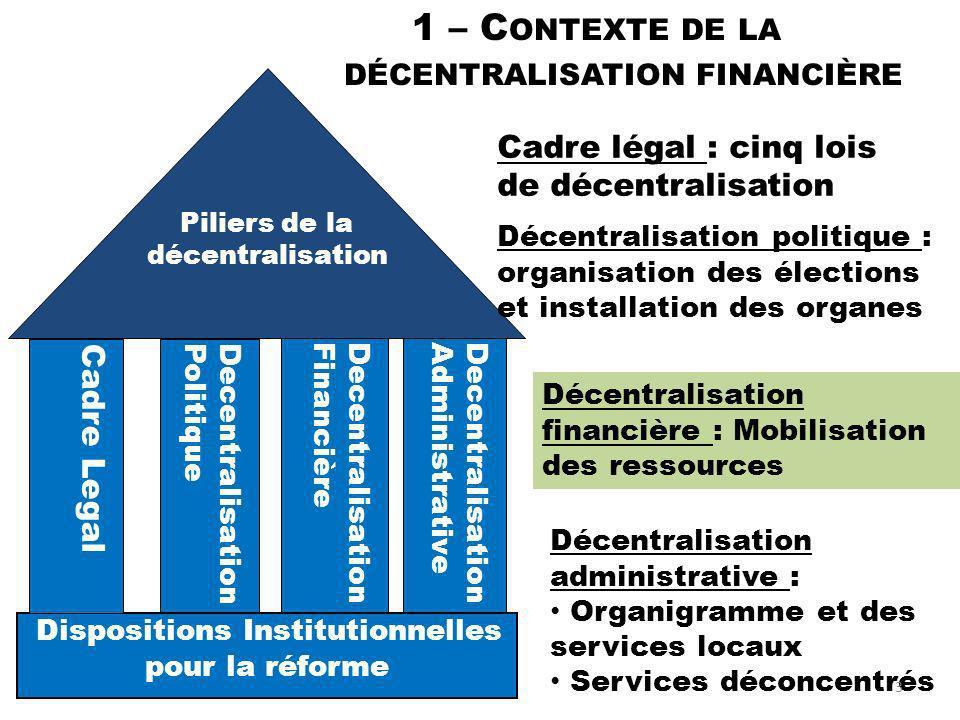 1 – C ONTEXTE DE LA DÉCENTRALISATION FINANCIÈRE DecentralisationPolitique DecentralisationFinancièreDecentralisationAdministrative Piliers de la décen