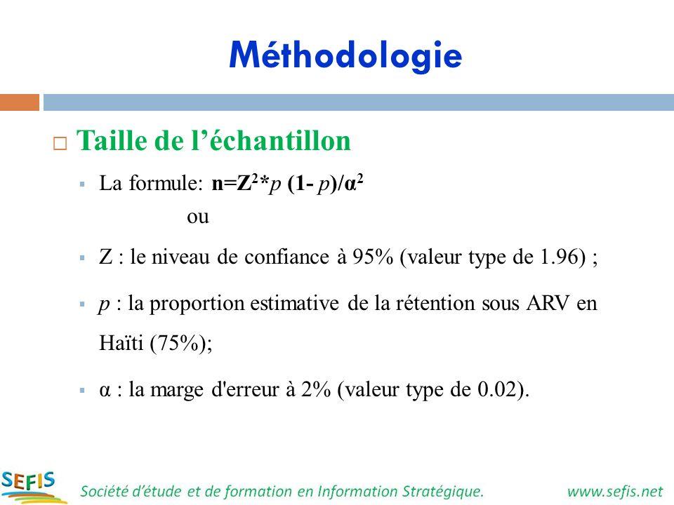 Méthodologie Taille de léchantillon La formule: n=Z 2 *p (1- p)/α 2 ou Z : le niveau de confiance à 95% (valeur type de 1.96) ; p : la proportion esti
