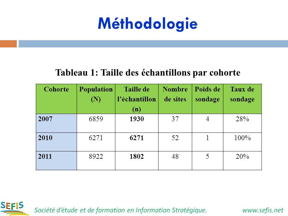 Méthodologie Tableau 1: Taille des échantillons par cohorte Cohorte Population (N) Taille de léchantillon (n) Nombre de sites Poids de sondage Taux de