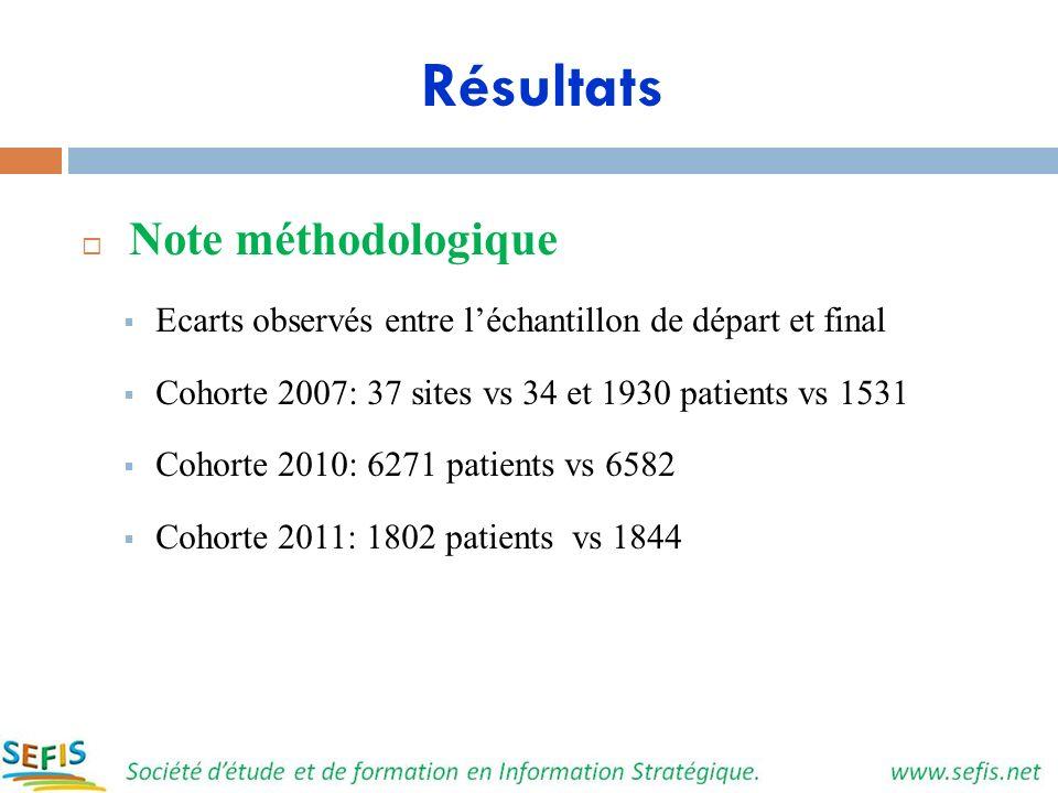 Résultats Note méthodologique Ecarts observés entre léchantillon de départ et final Cohorte 2007: 37 sites vs 34 et 1930 patients vs 1531 Cohorte 2010