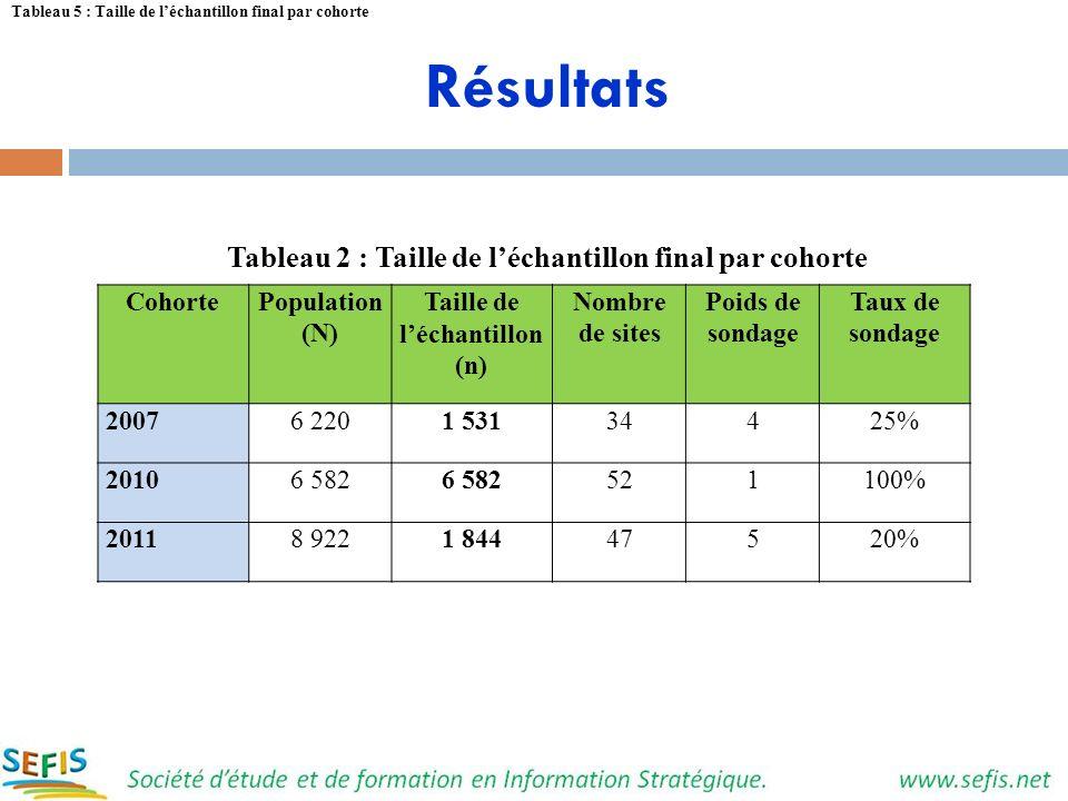 Résultats Tableau 2 : Taille de léchantillon final par cohorte CohortePopulation (N) Taille de léchantillon (n) Nombre de sites Poids de sondage Taux
