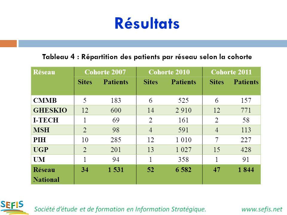 Résultats Tableau 4 : Répartition des patients par réseau selon la cohorte RéseauCohorte 2007Cohorte 2010Cohorte 2011 SitesPatientsSitesPatientsSitesP