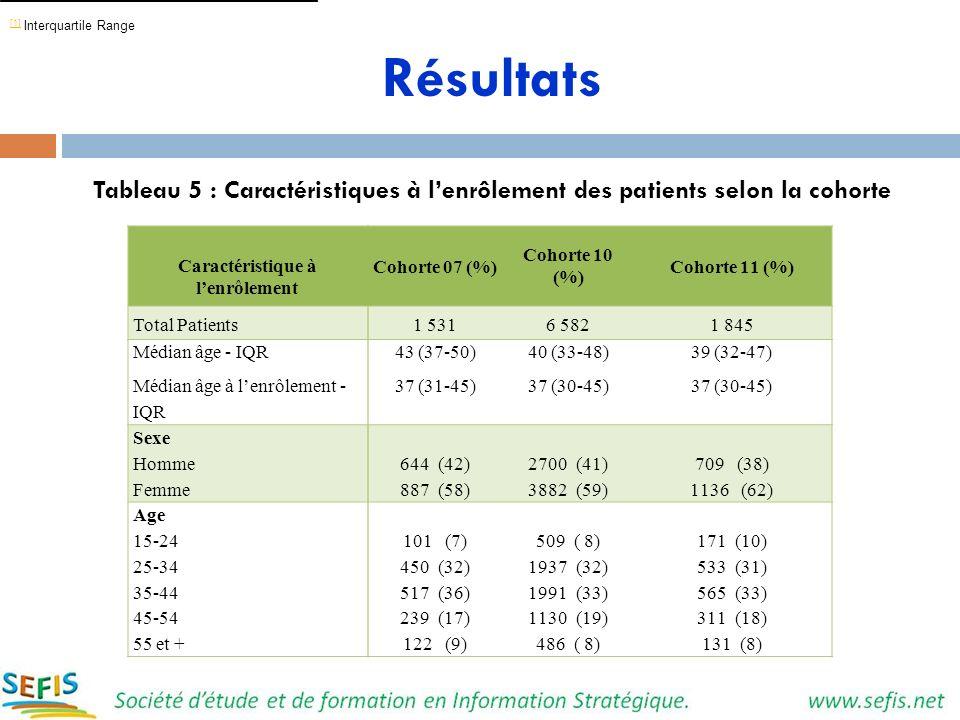 Résultats Tableau 5 : Caractéristiques à lenrôlement des patients selon la cohorte Caractéristique à lenrôlement Cohorte 07 (%) Cohorte 10 (%) Cohorte