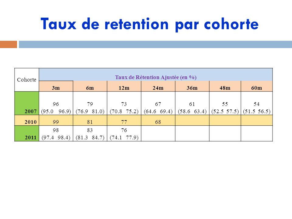 Taux de retention par cohorte Cohorte Taux de Rétention Ajustée (en %) 3m6m12m24m36m48m60m 2007 96 (95.0 96.9) 79 (76.9 81.0) 73 (70.8 75.2) 67 (64.6