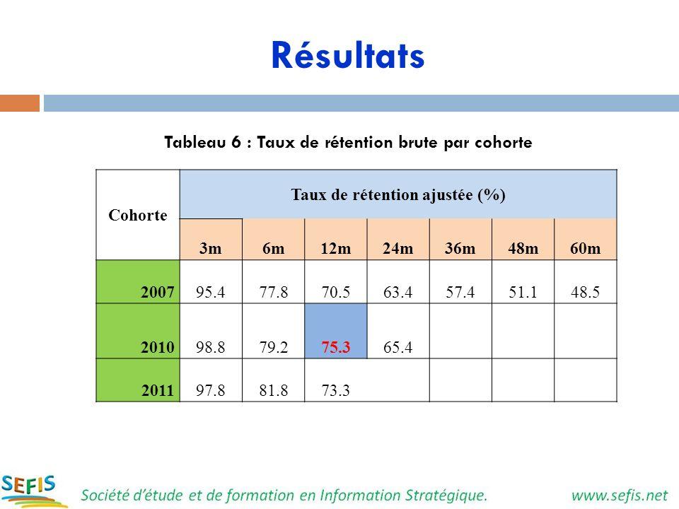 Résultats Tableau 6 : Taux de rétention brute par cohorte Cohorte Taux de rétention ajustée (%) 3m6m12m24m36m48m60m 200795.477.870.563.457.451.148.5 2