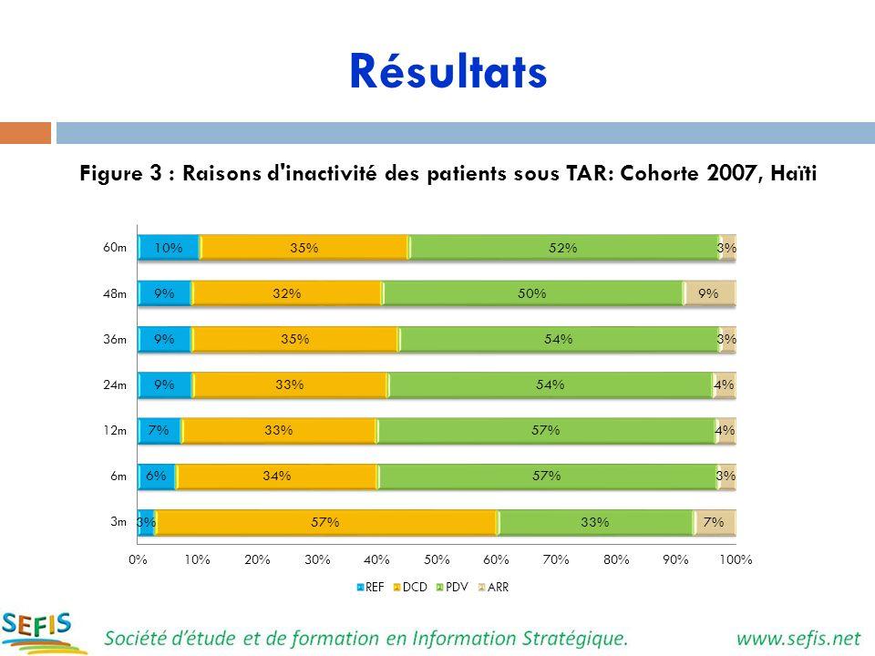 Résultats Figure 3 : Raisons d'inactivité des patients sous TAR: Cohorte 2007, Haïti