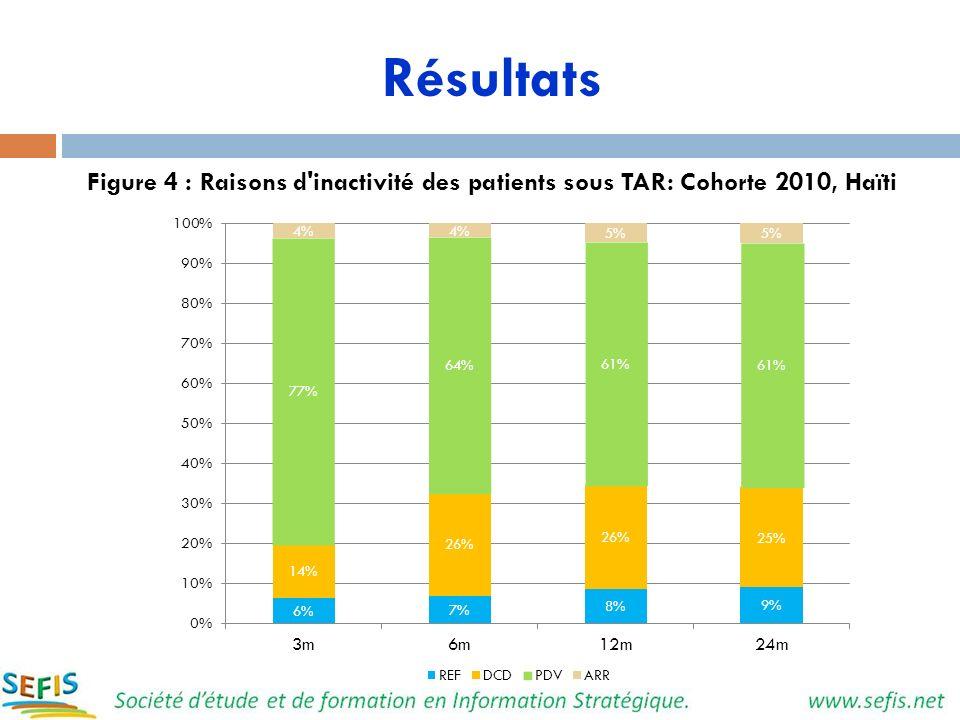 Résultats Figure 4 : Raisons d'inactivité des patients sous TAR: Cohorte 2010, Haïti