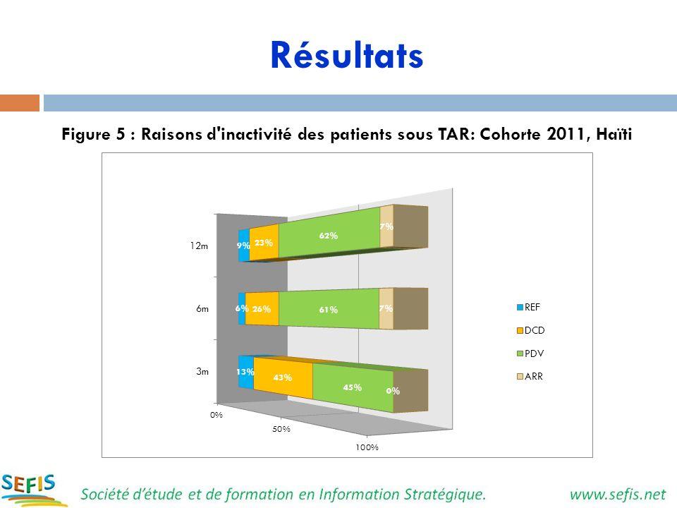 Résultats Figure 5 : Raisons d'inactivité des patients sous TAR: Cohorte 2011, Haïti