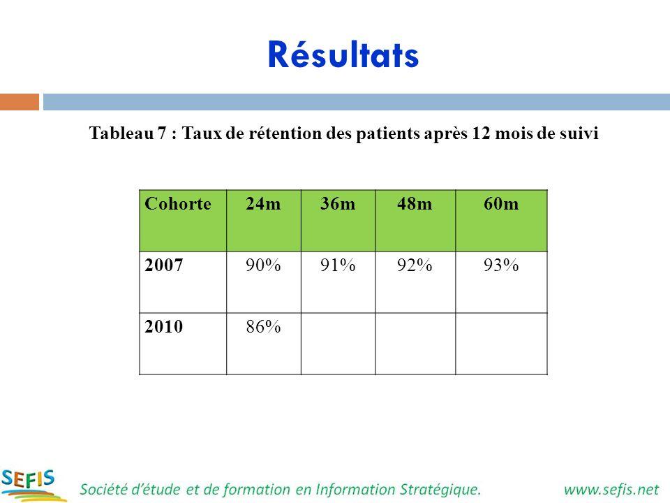 Résultats Tableau 7 : Taux de rétention des patients après 12 mois de suivi Cohorte24m36m48m60m 200790%91%92%93% 201086%