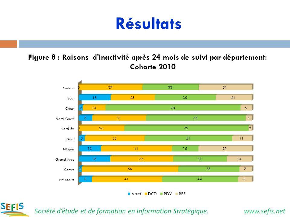Résultats Figure 8 : Raisons d'inactivité après 24 mois de suivi par département: Cohorte 2010