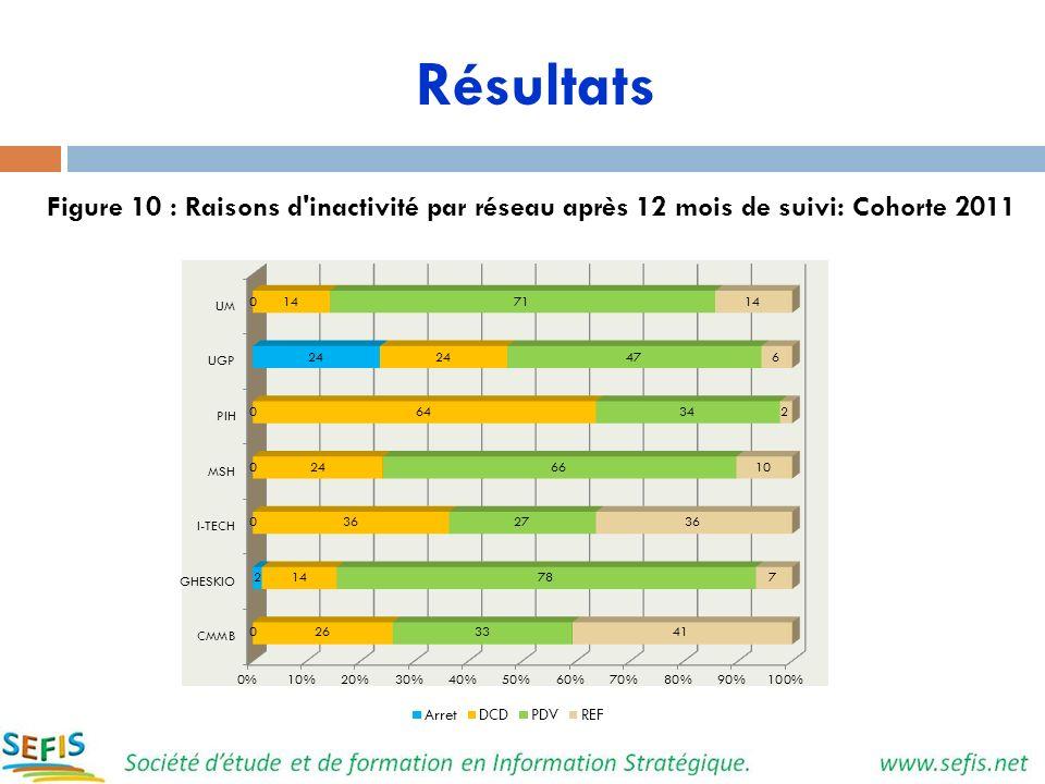 Résultats Figure 10 : Raisons d'inactivité par réseau après 12 mois de suivi: Cohorte 2011