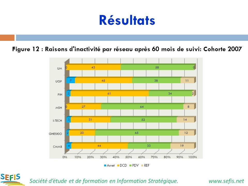 Résultats Figure 12 : Raisons d'inactivité par réseau après 60 mois de suivi: Cohorte 2007
