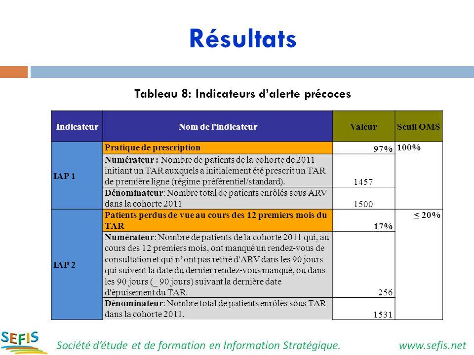 Résultats Tableau 8: Indicateurs dalerte précoces IndicateurNom de l'indicateurValeurSeuil OMS IAP 1 Pratique de prescription 97% 100% Numérateur : No