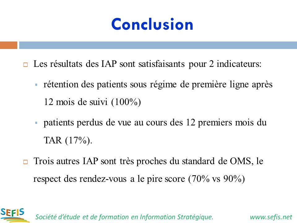 Conclusion Les résultats des IAP sont satisfaisants pour 2 indicateurs: rétention des patients sous régime de première ligne après 12 mois de suivi (1