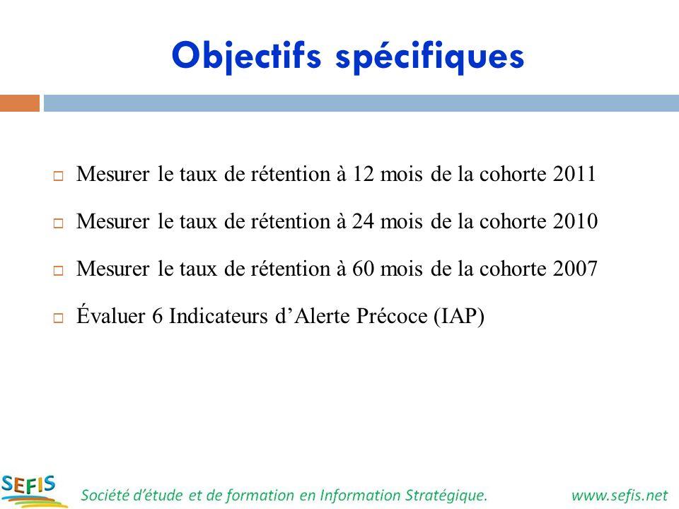Objectifs spécifiques Mesurer le taux de rétention à 12 mois de la cohorte 2011 Mesurer le taux de rétention à 24 mois de la cohorte 2010 Mesurer le t