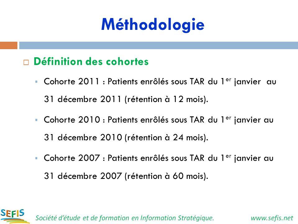 Méthodologie Définition des cohortes Cohorte 2011 : Patients enrôlés sous TAR du 1 er janvier au 31 décembre 2011 (rétention à 12 mois). Cohorte 2010