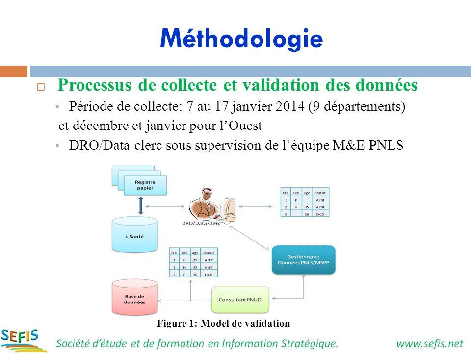 Méthodologie Processus de collecte et validation des données Période de collecte: 7 au 17 janvier 2014 (9 départements) et décembre et janvier pour lO