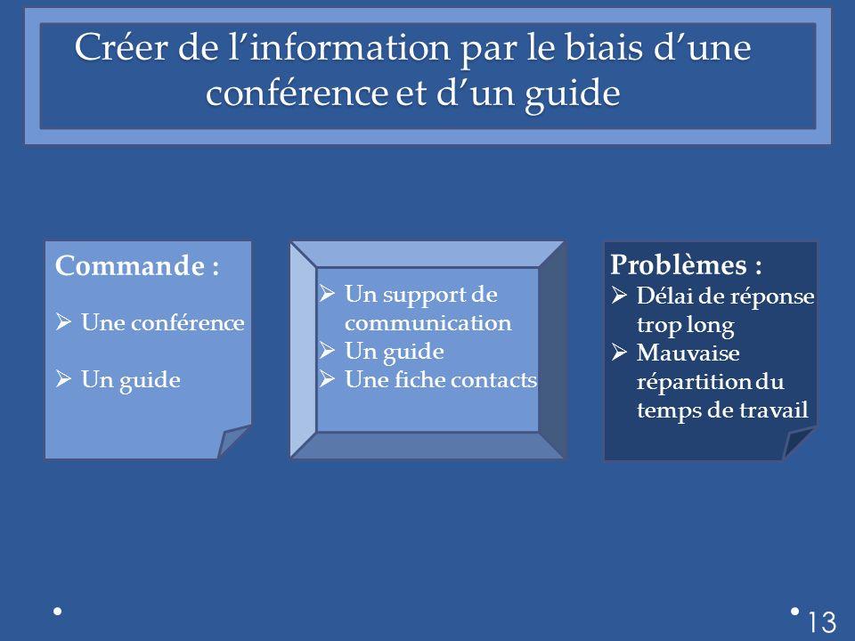 Créer de linformation par le biais dune conférence et dun guide 13 Commande : Une conférence Un guide Un support de communication Un guide Une fiche c