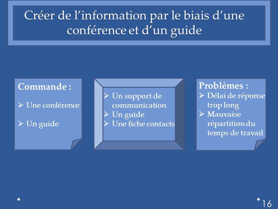Créer de linformation par le biais dune conférence et dun guide 16 Commande : Une conférence Un guide Un support de communication Un guide Une fiche contacts Problèmes : Délai de réponse trop long Mauvaise répartition du temps de travail