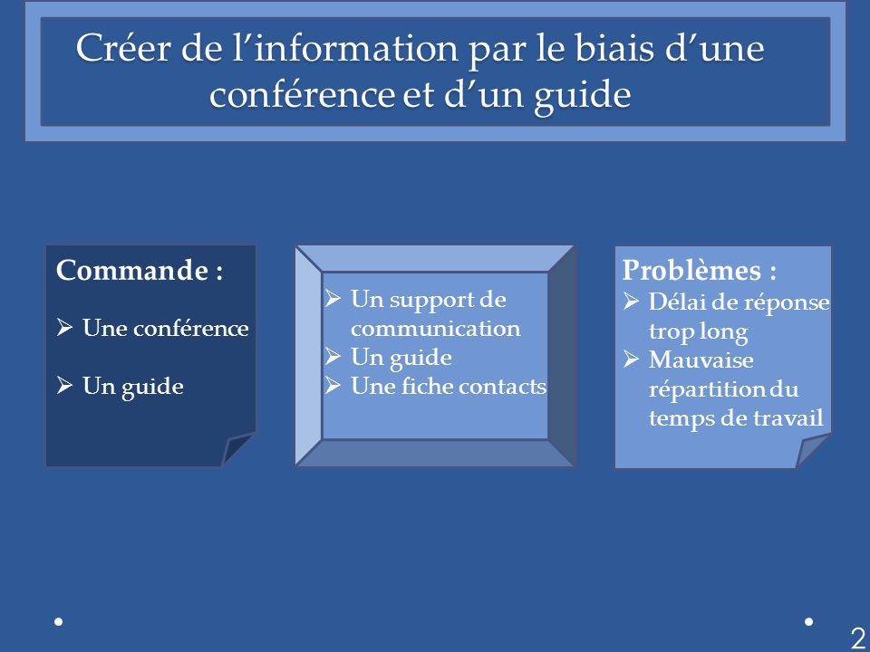 Créer de linformation par le biais dune conférence et dun guide 2 Commande : Une conférence Un guide Un support de communication Un guide Une fiche contacts Problèmes : Délai de réponse trop long Mauvaise répartition du temps de travail