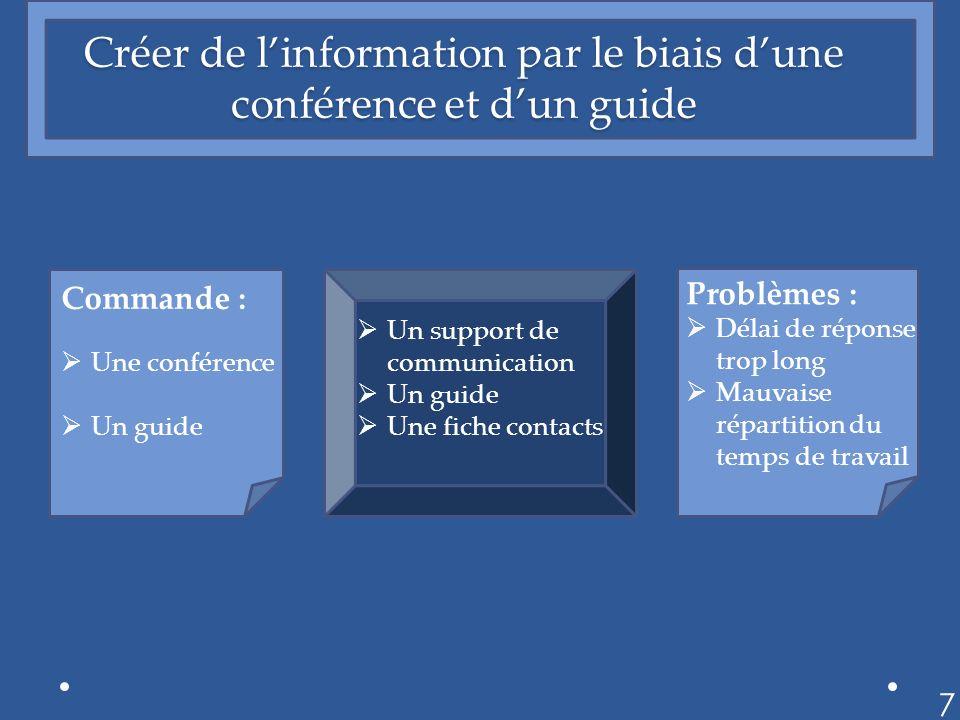 Créer de linformation par le biais dune conférence et dun guide 7 Commande : Une conférence Un guide Un support de communication Un guide Une fiche contacts Problèmes : Délai de réponse trop long Mauvaise répartition du temps de travail