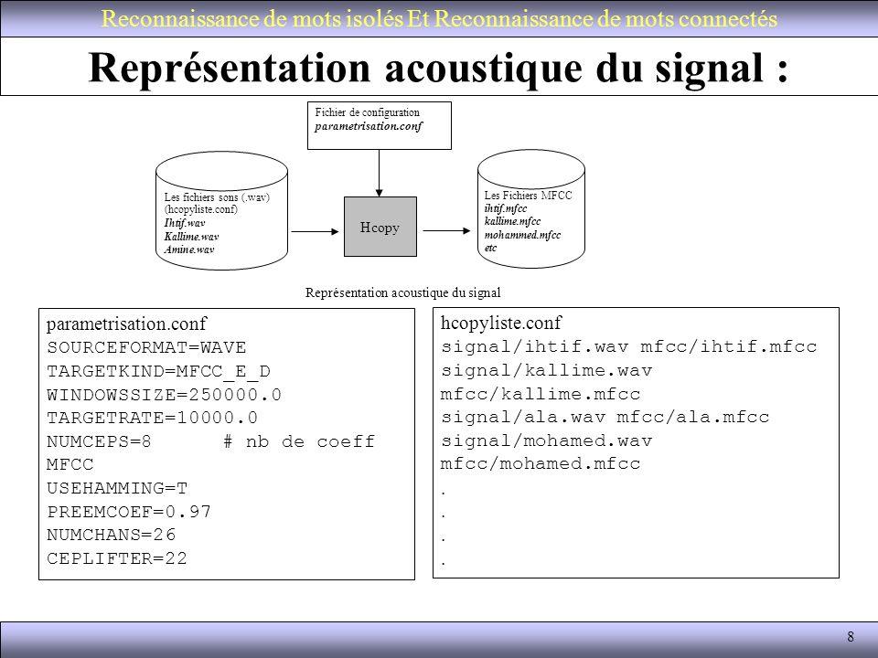 19 Apprentissage avec lalgo de Baum Welch (HRest) La syntaxe de la commande HRest : HRest -C config/hrest.conf -A -l aaich -M hrest/ -L labels/ -i 20 -T 1 -m 2 hinit/aaich -S listes/mfcc.lst Reconnaissance de mots isolés Et Reconnaissance de mots connectés