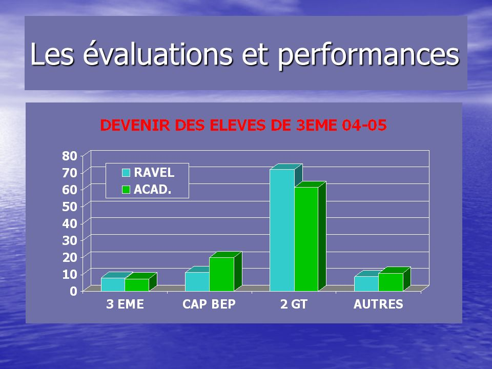 Les évaluations et performances